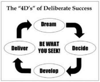 deliberate success 4 ds